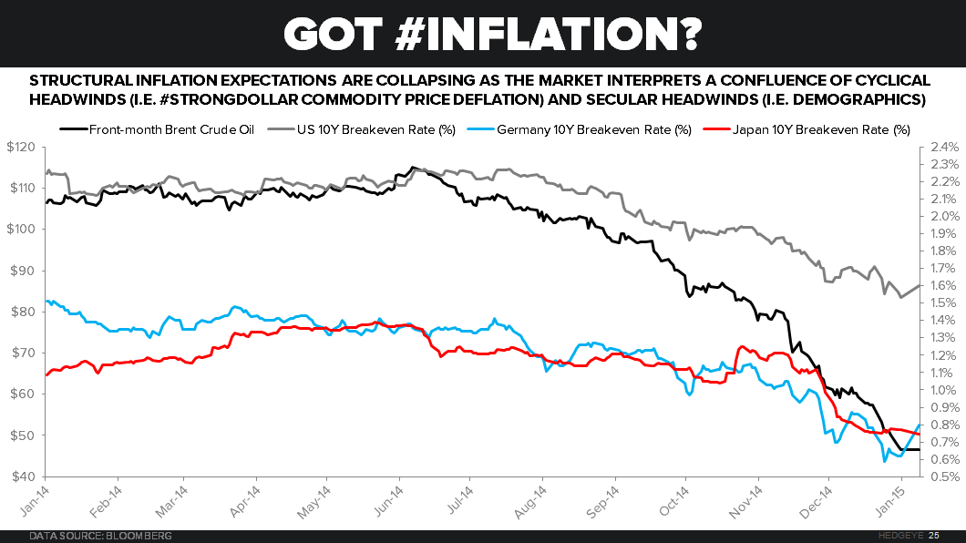 CHART OF THE DAY: How Did You Manage Deflation Risk? - Chart of the Day