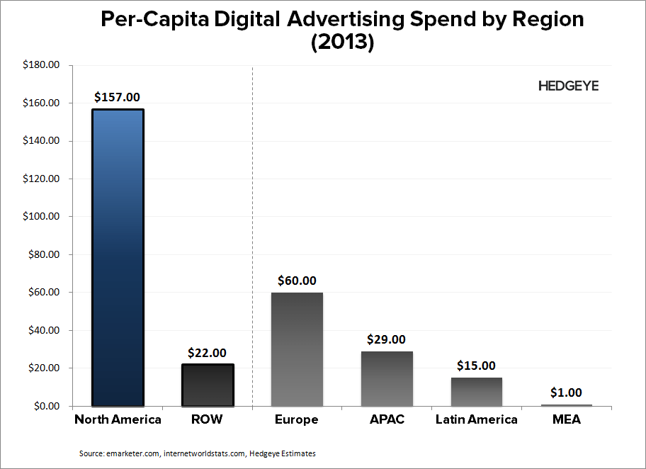P: International Opportunity? - Advertising   Per cap digital by region