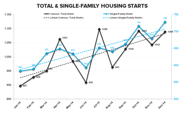 CHART OF THE DAY: We Still Like Housing on the Domestic Macro Front - Starts Total   SF TTM
