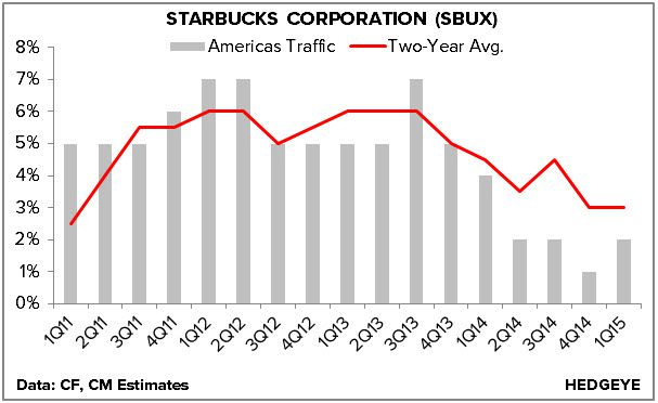 SBUX: Closing Best Idea Short - 1