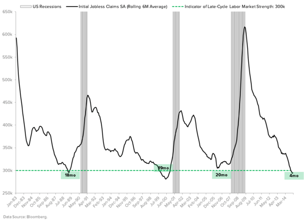 THE HEDGEYE MACRO PLAYBOOK - JOBLESS CLAIMS  2