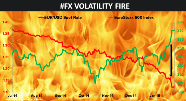 CHART OF THE DAY: Burning Euro (and Central Planning Ramifications) - 01.26.15 Chart