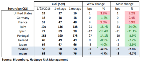 European Banking Monitor: Euro-QE Drives Swaps Tighter Across the Board - chart2 sovereign CDS