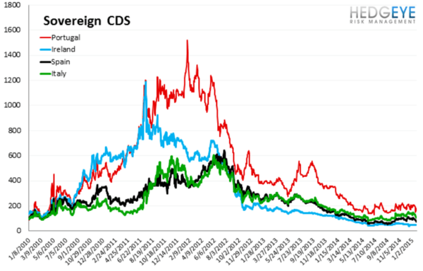 European Banking Monitor: Euro-QE Drives Swaps Tighter Across the Board - chart3 sovereign CDS