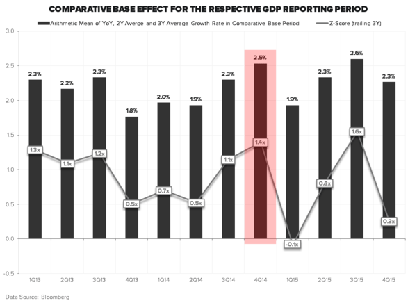 THE HEDGEYE MACRO PLAYBOOK - GDP COMPS