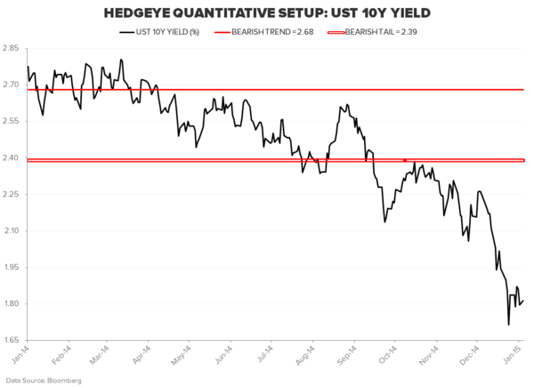 THE HEDGEYE MACRO PLAYBOOK - UST 10Y
