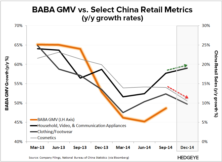 BABA: Thoughts into the Print (F3Q15) - BABA  GMV vs. Retail