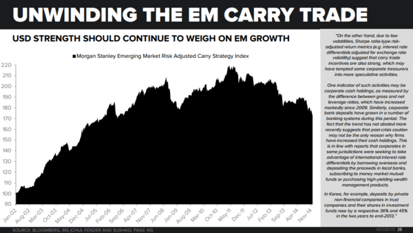 THE HEDGEYE MACRO PLAYBOOK - EM   Carry Trade