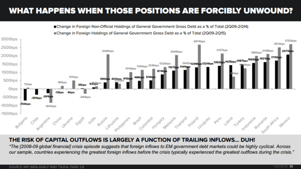THE HEDGEYE MACRO PLAYBOOK - EM   Change in Foreign Non Official Holdings of Govt Debt