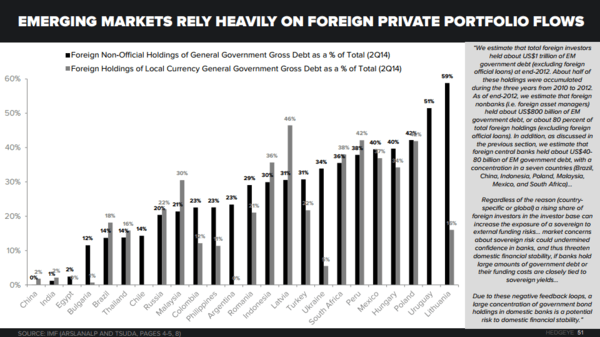 THE HEDGEYE MACRO PLAYBOOK - EM   Foreign Non Official Holdings of Govt Debt