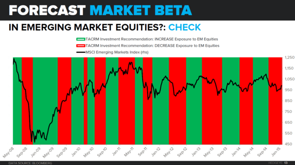 THE HEDGEYE MACRO PLAYBOOK - TACRM EM Equities Backtest