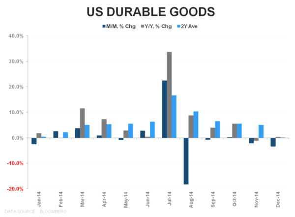 BUYING GOLD INTO FOMC - chart2 durable goods