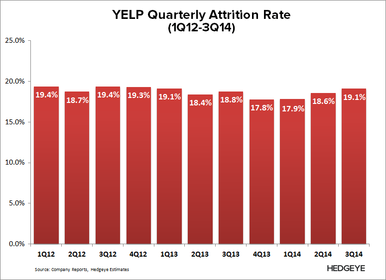 YELP: Thoughts into the Print (4Q14) - YELP   Attrition Rate 3Q14