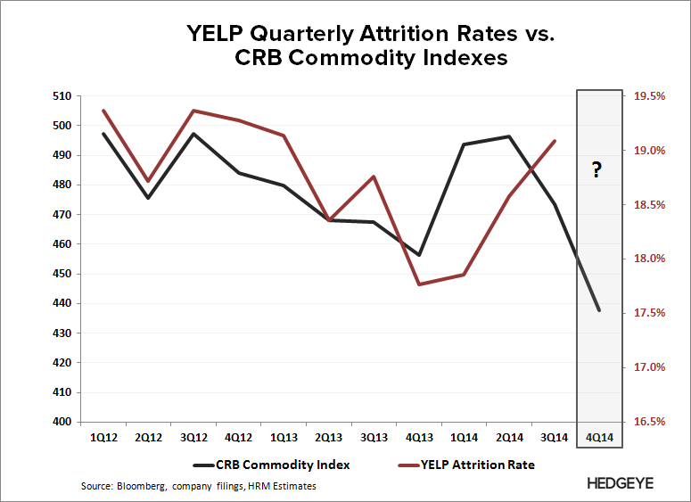YELP: Thoughts into the Print (4Q14) - YELP   CRB vs. Att Rate 3Q14