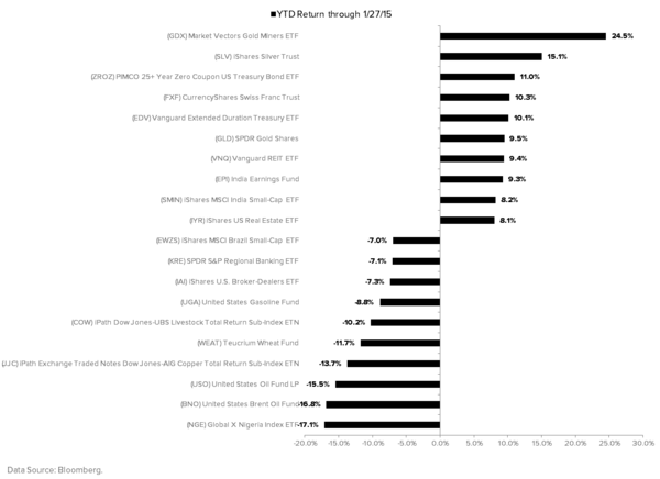 THE HEDGEYE MACRO PLAYBOOK - YTD 2015