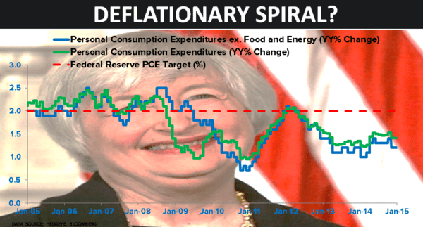 CHART OF THE DAY: Deflationary Spiral? - 01.28.15 chart