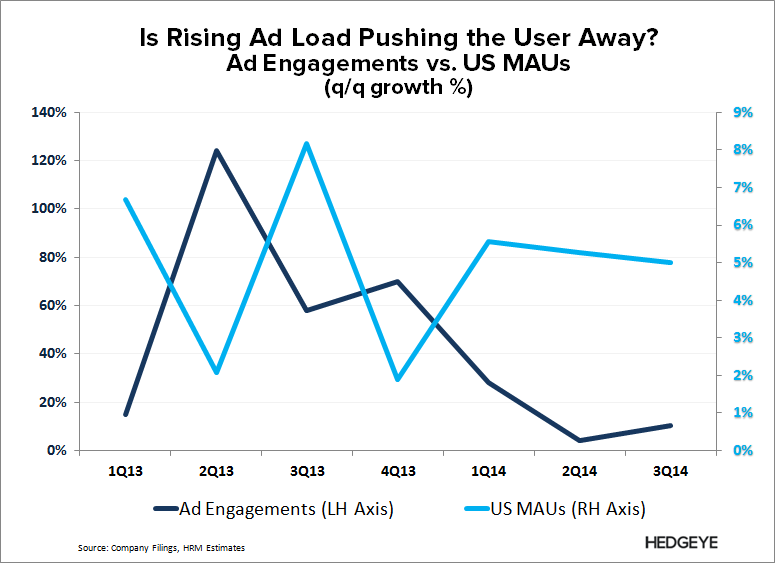 TWTR: Thoughts into the Print (4Q14) - TWTR   Ad Load vs. US MAUs 3Q14