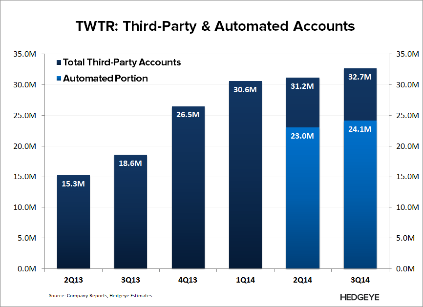TWTR: Thoughts into the Print (4Q14) - TWTR   Bot Accounts 3Q14 2