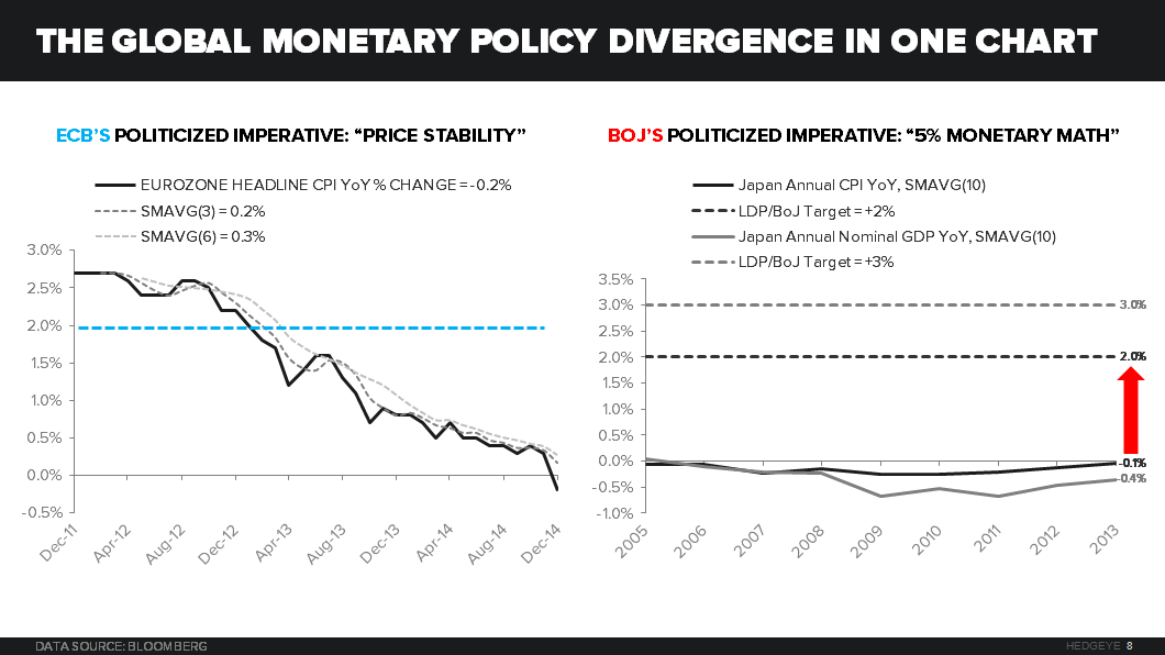 THE HEDGEYE MACRO PLAYBOOK - G 3 MONETARY POLICY DIVERGENCE