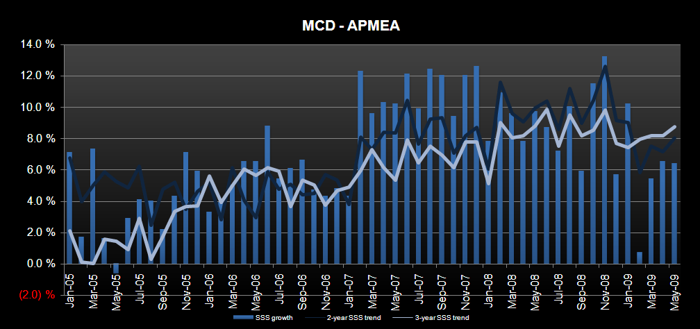 MCD - USA MAY SALES Trends Slow - apmeasss