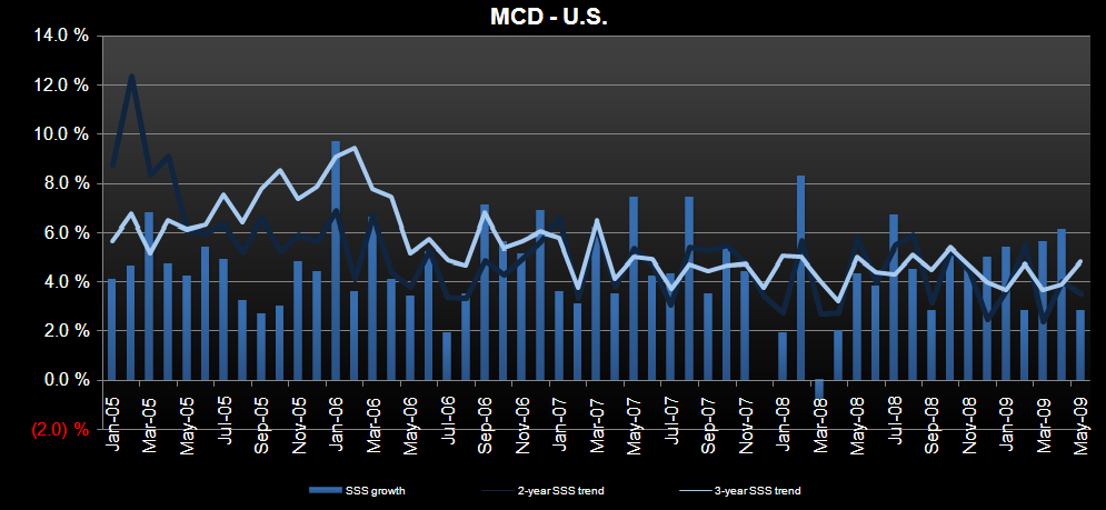 MCD - USA MAY SALES Trends Slow - mcdussss