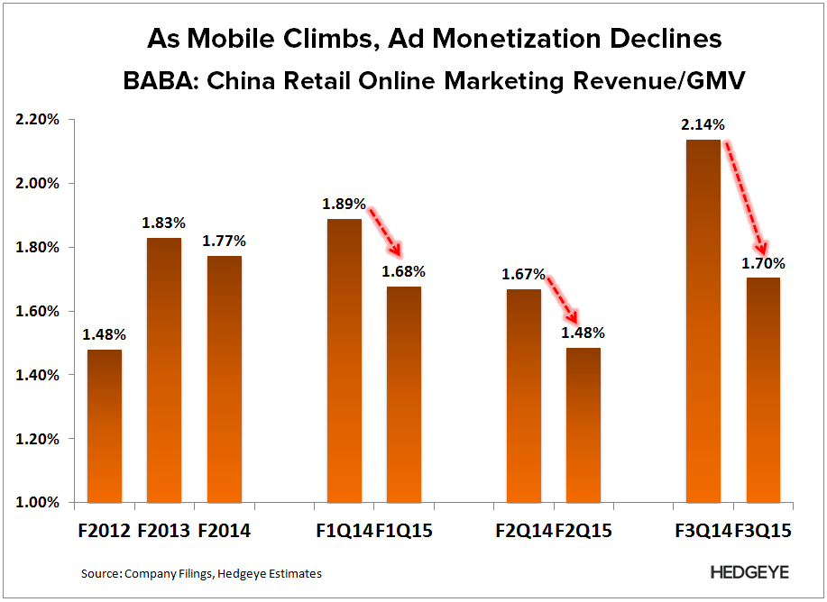 BABA: Hammer and Nail (F3Q15) - BABA   Ad Monetization 4Q14