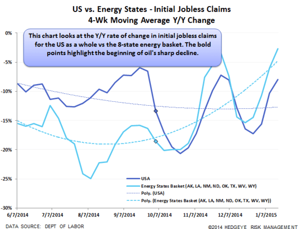 INITIAL CLAIMS | BACK TO Y2K, UNLESS YOU LIVE IN AN ENERGY STATE - Claims20 normal