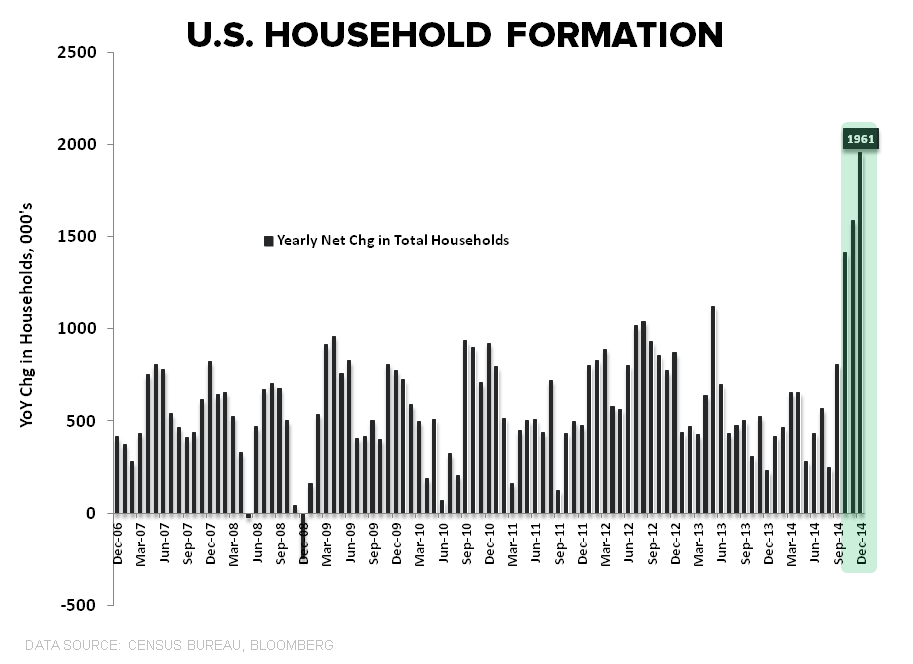 CHART OF THE DAY: (En Fuego) U.S. Household Formation - HH formation