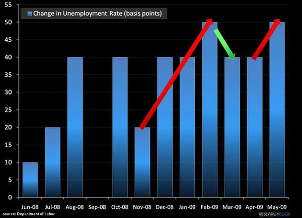 Chart Of The Week: Second-Derivatives? - unempl56