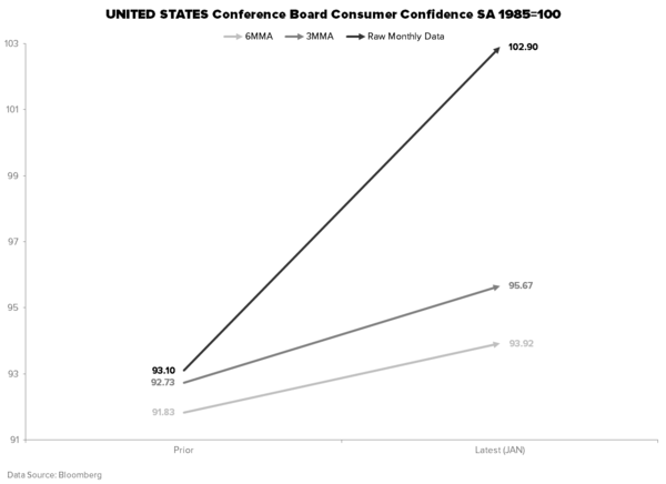 #Quad414 Confirmation - CONSUMER CONFIDENCE