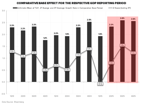 #Quad414 Confirmation - GDP COMPS