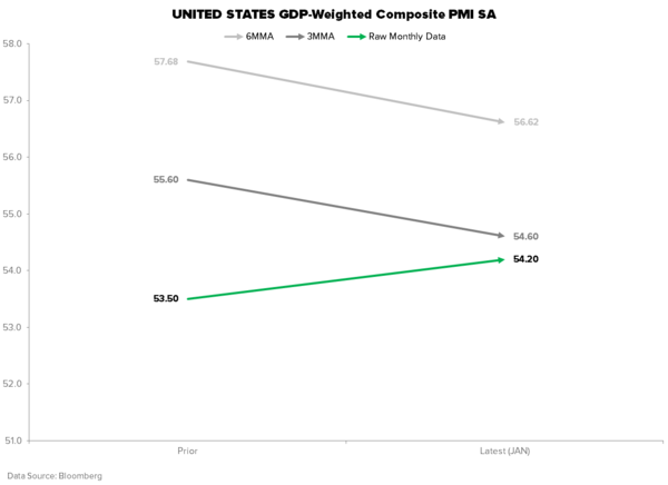 THE HEDGEYE MACRO PLAYBOOK - COMPOSITE PMI