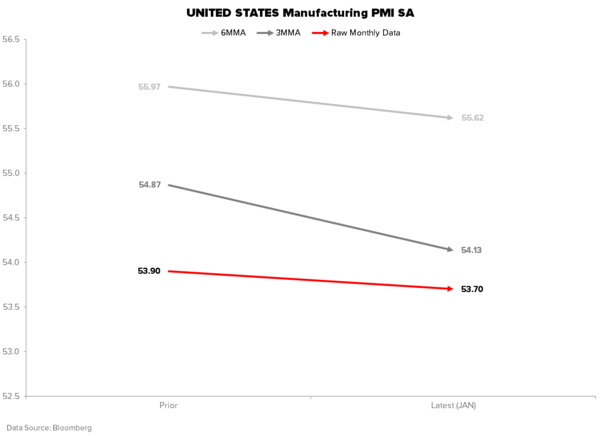 THE HEDGEYE MACRO PLAYBOOK - MANUFACTURING PMI