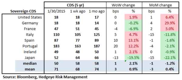 European Banking Monitor: No Follow Through on Euro-QE; Swaps Widen - chart2 sovereign CDS