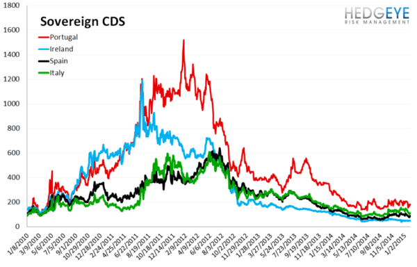 European Banking Monitor: No Follow Through on Euro-QE; Swaps Widen - chart4 sovereign CDS