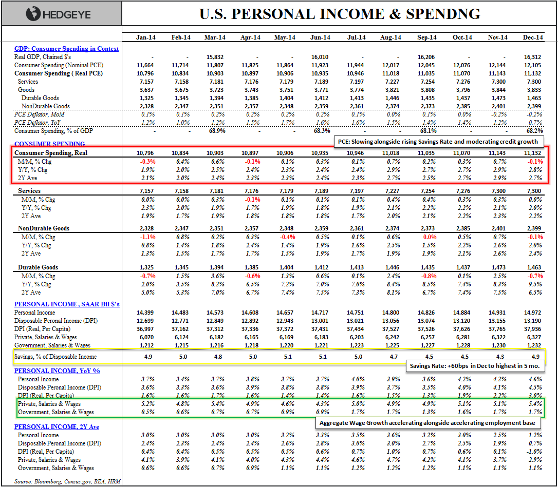 Rearview Report:  Income & Spending Diverge in December - Income   Spending Table