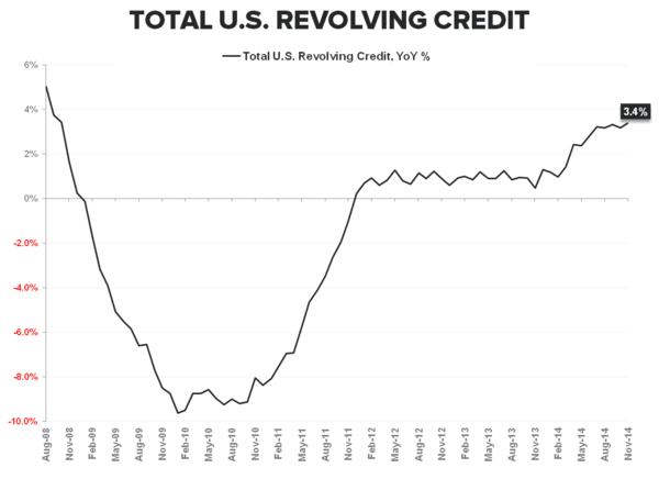 Rearview Report:  Income & Spending Diverge in December - Revolving Credit YoY