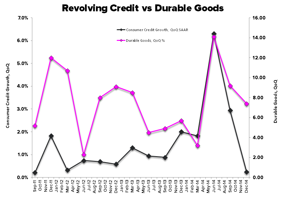 Rearview Report:  Income & Spending Diverge in December - Revolving Credit vs Durable Goods