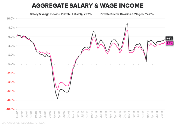 Rearview Report:  Income & Spending Diverge in December - Salary   Wage Dec