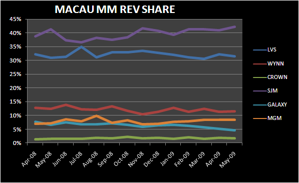 MAY MACAU MARKET SHARES - macau may mass market