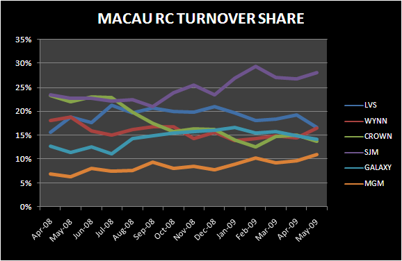 MAY MACAU MARKET SHARES - macau may rc turnover