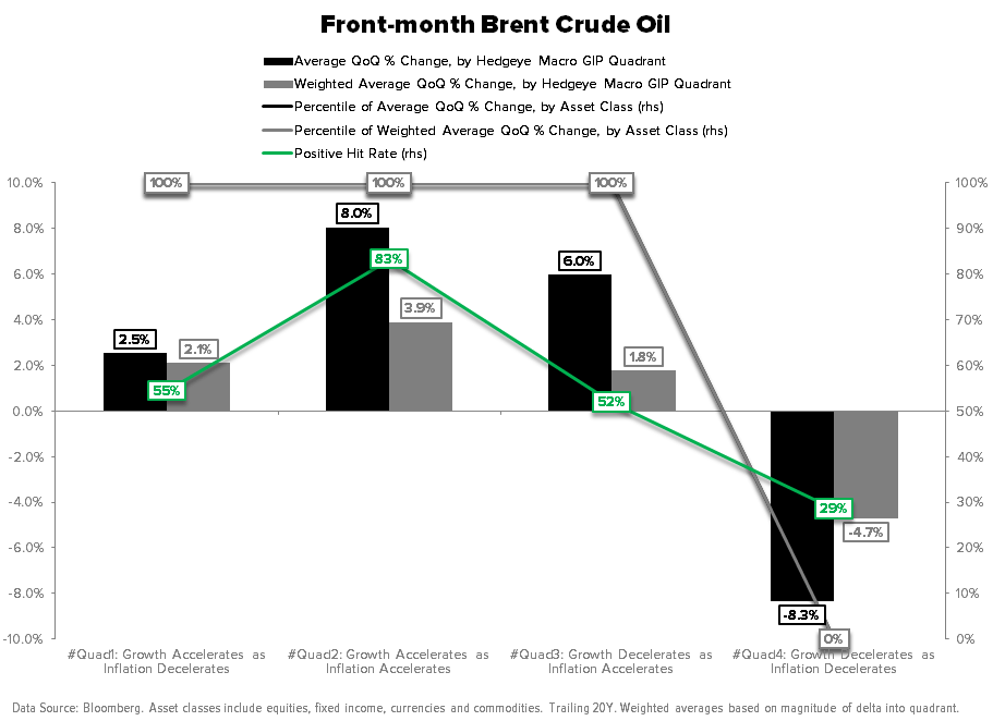 THE HEDGEYE MACRO PLAYBOOK - Brent Crude Oil GIP Backtest
