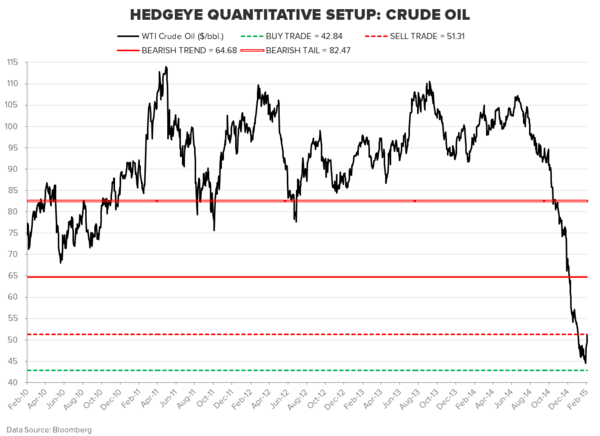 THE HEDGEYE MACRO PLAYBOOK - CRUDE OIL