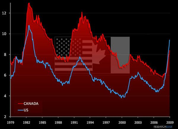 The World Cup of Unemployment: Canada versus United States - can1
