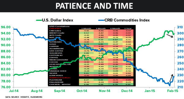 CHART OF THE DAY: Patience + Time (U.S. Dollar Correlations) - 02.04.15 chart