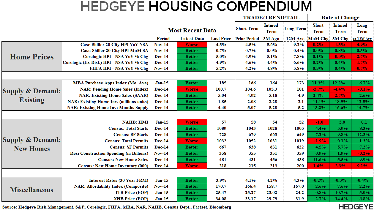 THE HEDGEYE MACRO PLAYBOOK - Compendium 020415