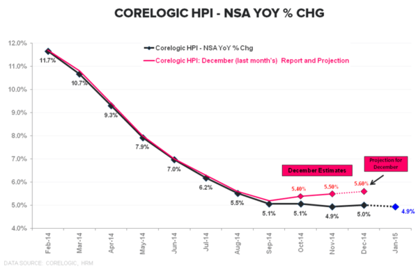 THE HEDGEYE MACRO PLAYBOOK - Corelogic HPI YoY