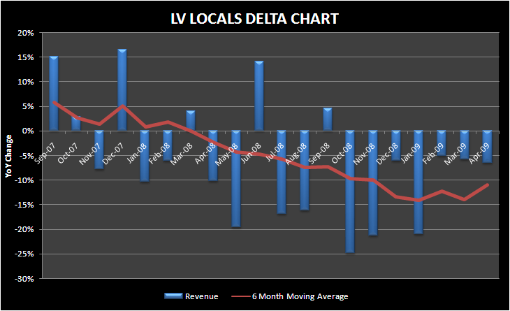 WRITING OFF LV LOCALS FOR 2009? - lv locals april delta chart