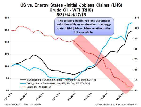 CHART OF THE DAY: Collapse In Oil Prices vs. Energy State Jobless Claims - EL Chart 2