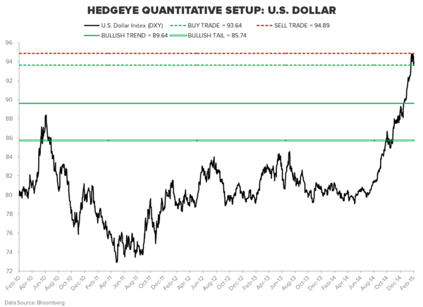 THE HEDGEYE MACRO PLAYBOOK - DXY